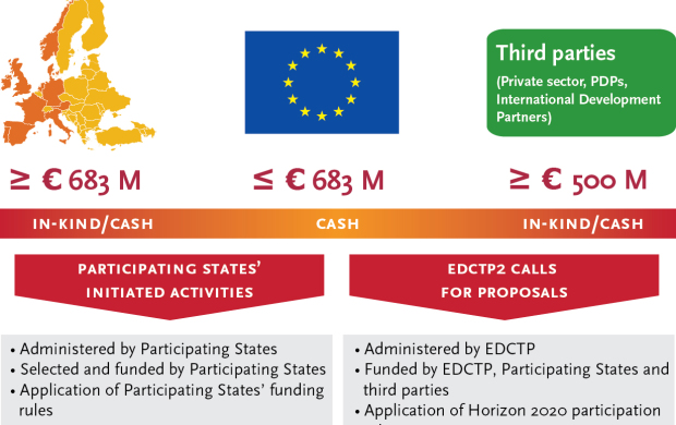 EDCTP2 - funding