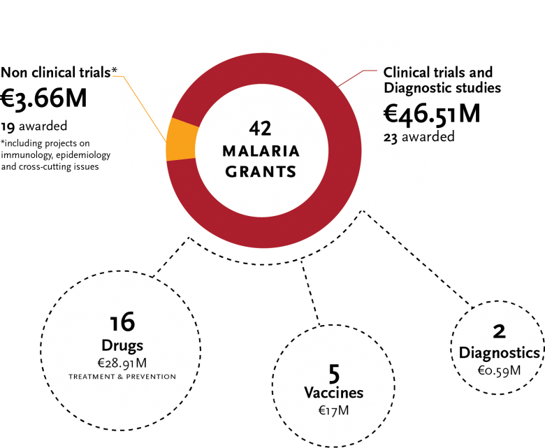 EDCTP funded research - malaria 2015