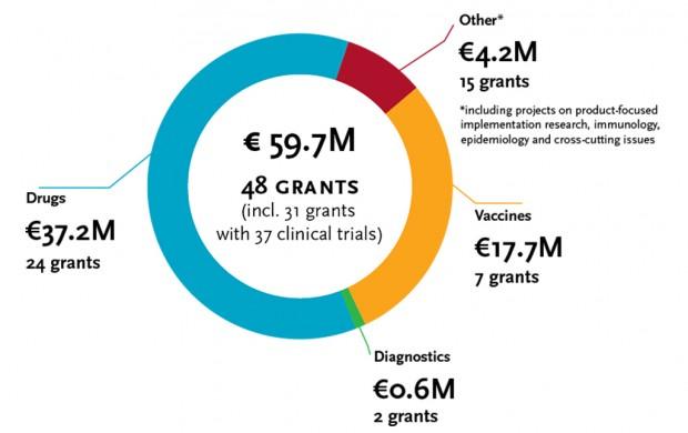 EDCTP funding on Malaria 2003-2016_website