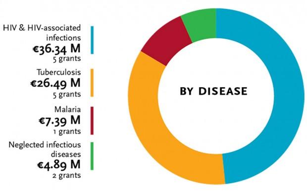 RIA - by disease